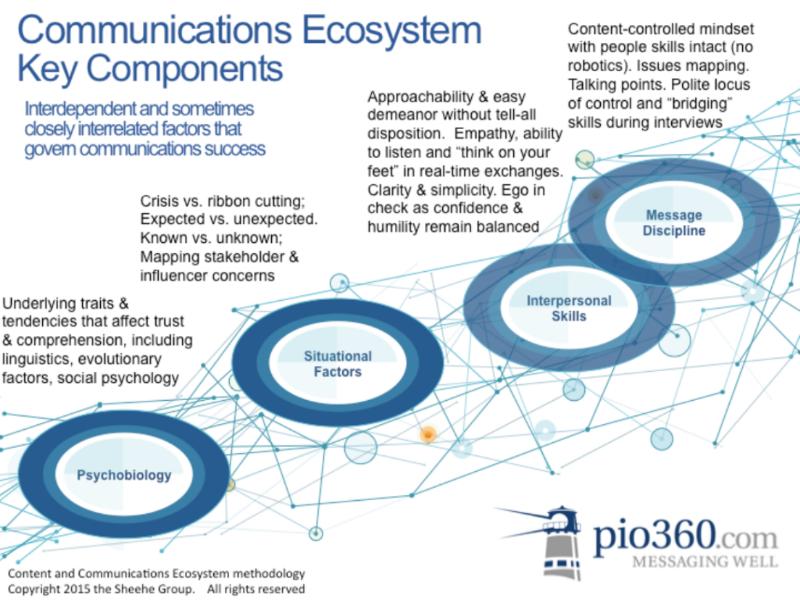 CommEcosystem Graphic