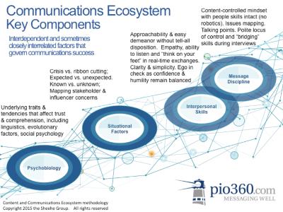 ecosystem 300100